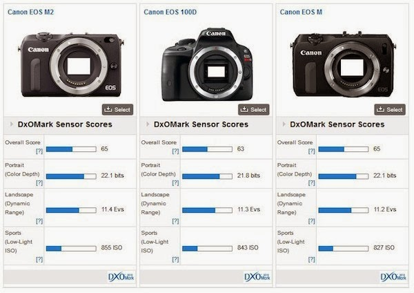 Canon-EOS-M2-comparison