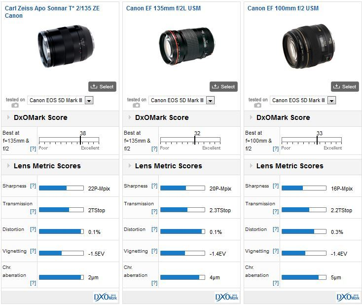 zeiss-apo-sonnar-135mm-f2-vs-canon-135mm-lenses
