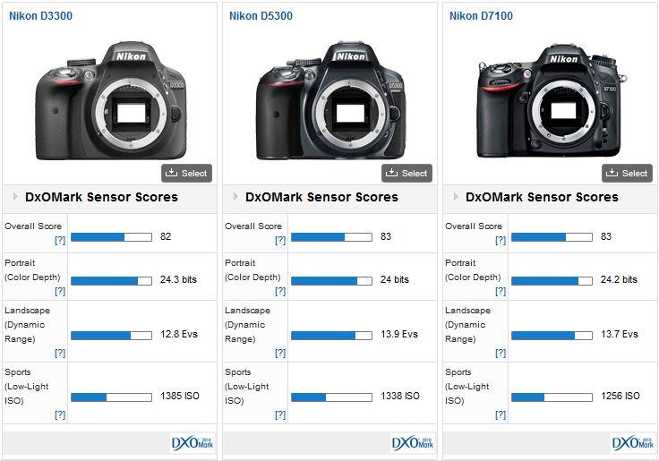 Nikon-D3300-camera-DxOMark-test