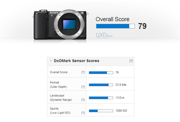 Sony A5000 Review : Sensor Performance and Test Results