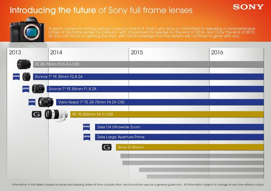 sony-fe-lens-road-map