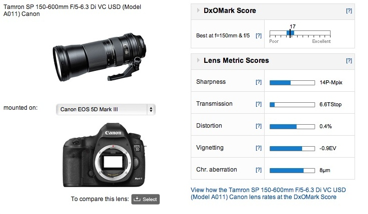 tamron-sp-150-600mm-f5-6-3-di-vc-usd-dxomark-score