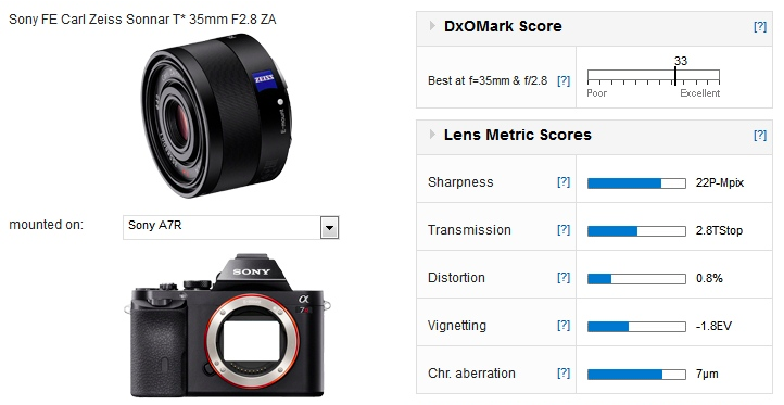 zeiss-fe-35mm-f28-dxomark-score