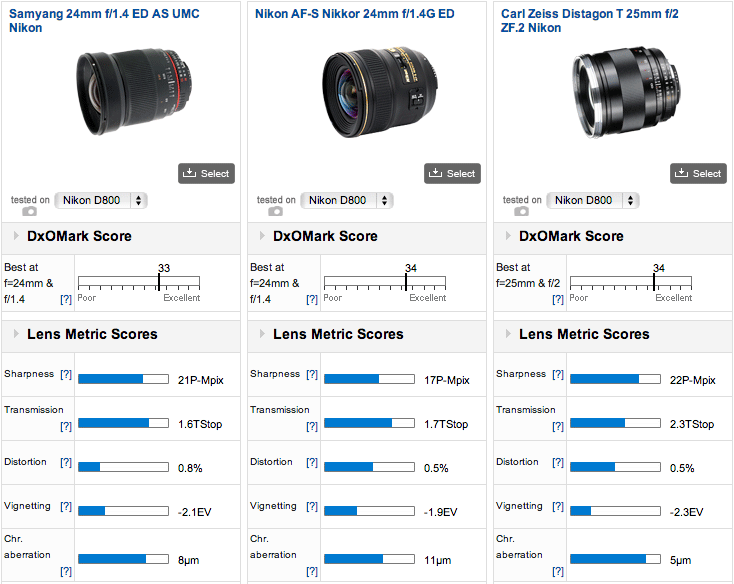 Best-performing-24mm-lenses-for-Nikon-D800-camera