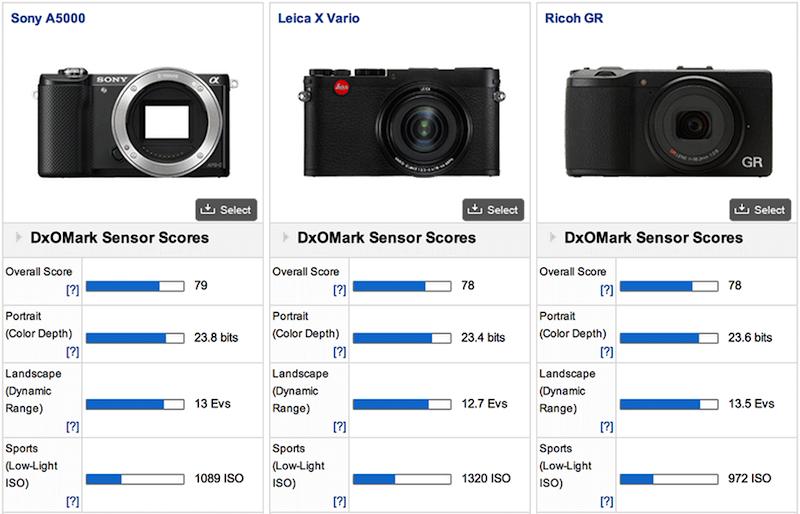 Leica-X-Vario-camera-DxOMark-comparison