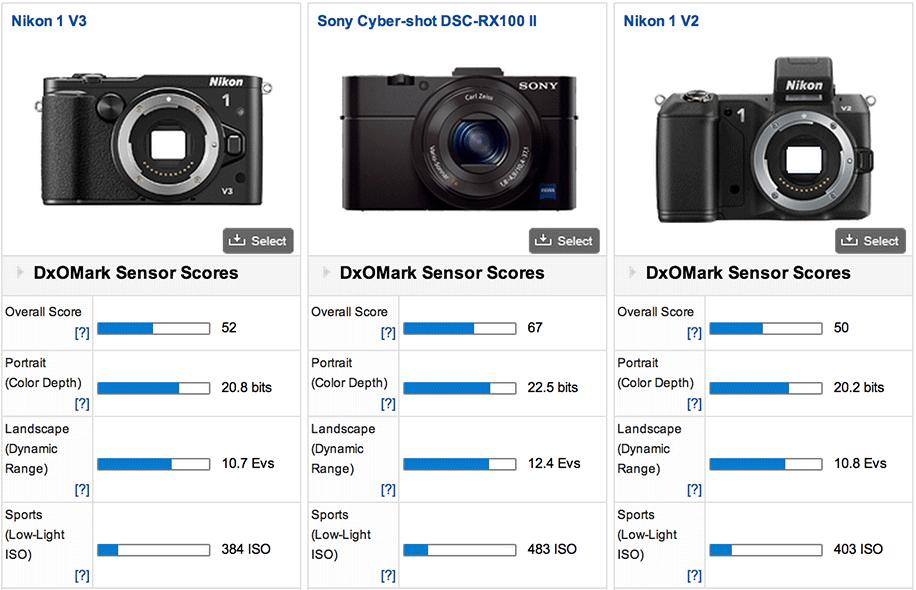 Nikon-1-V3-DxoMark-test-comparison