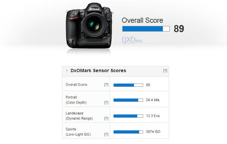 nikon-d4s-dxomark-score