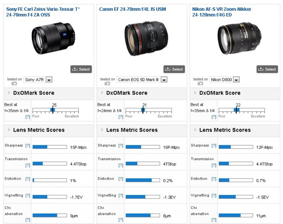 sony-fe-24-70mm-f4-comparison