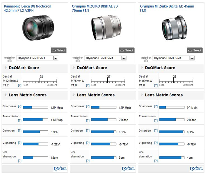 panasonic-42-5mm-f1-2-lens-comparison