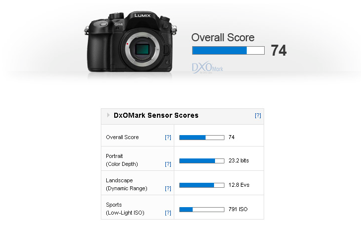 panasonic-gh4-review-test-results-dxomark