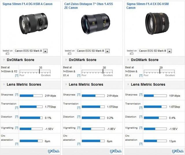 sigma-50mm-f1-4-dg-hsm-art-lens-dxomark-comparison