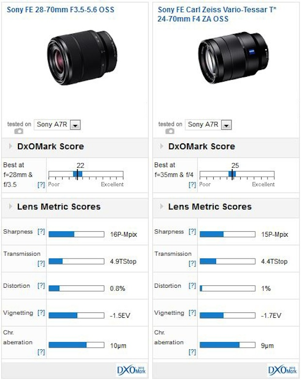 sony-fe-28-70mm-f3-5-5-6-oss-lens-comparison