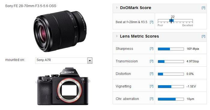 sony-fe-28-70mm-f3-5-5-6-oss-lens-dxomark-test-results