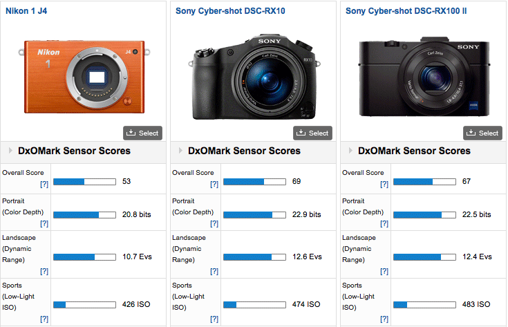 Nikon-1-J4-DxOMark-test-review