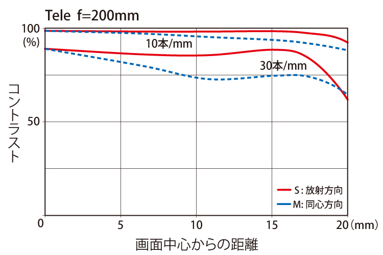 Tokina-AT-X-70-200mm-f4-PRO-FX-VCM-S-lens-MTF-chart