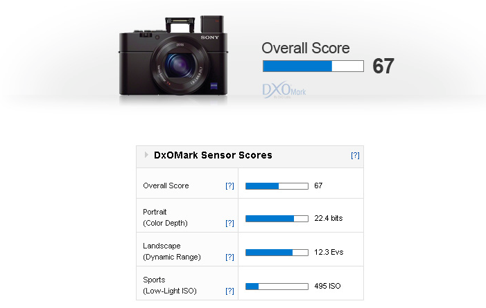 sony-rx100-m3-review-test-results-dxomark