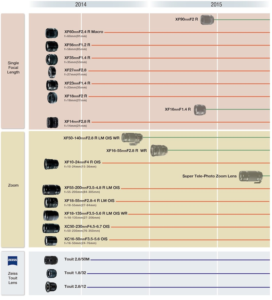 fujifilm-x-mount-lens-roadmap-2015