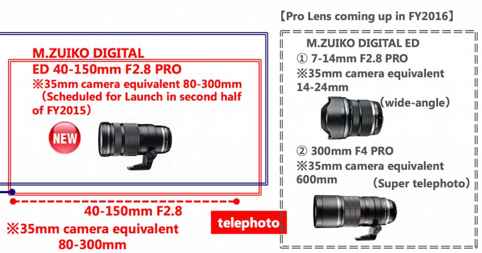 olympus-2014-2015-pro-lens-roadmap