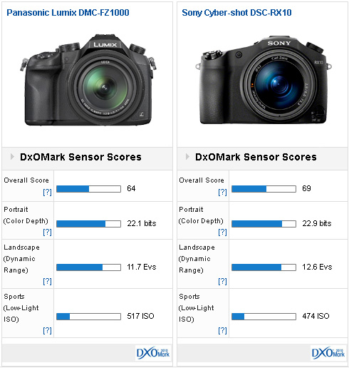 fz1000-vs-rx10-versus-dxomark-comparison