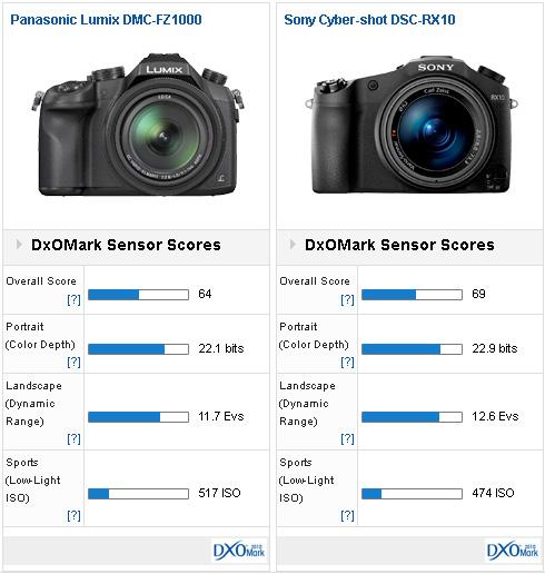 fz1000-vs-rx10-versus-dxomark-comparison