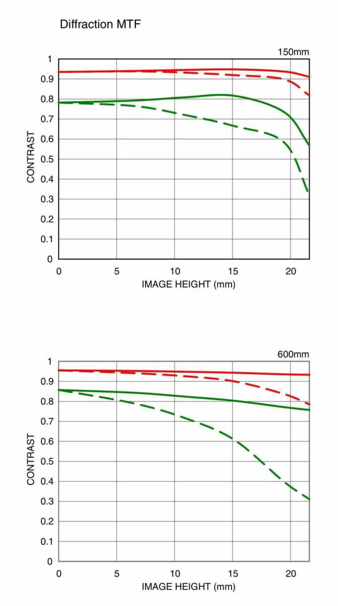 sigma-150-600mm-f5-6-3-dg-os-hsm-photokina-2014-mtf-chart