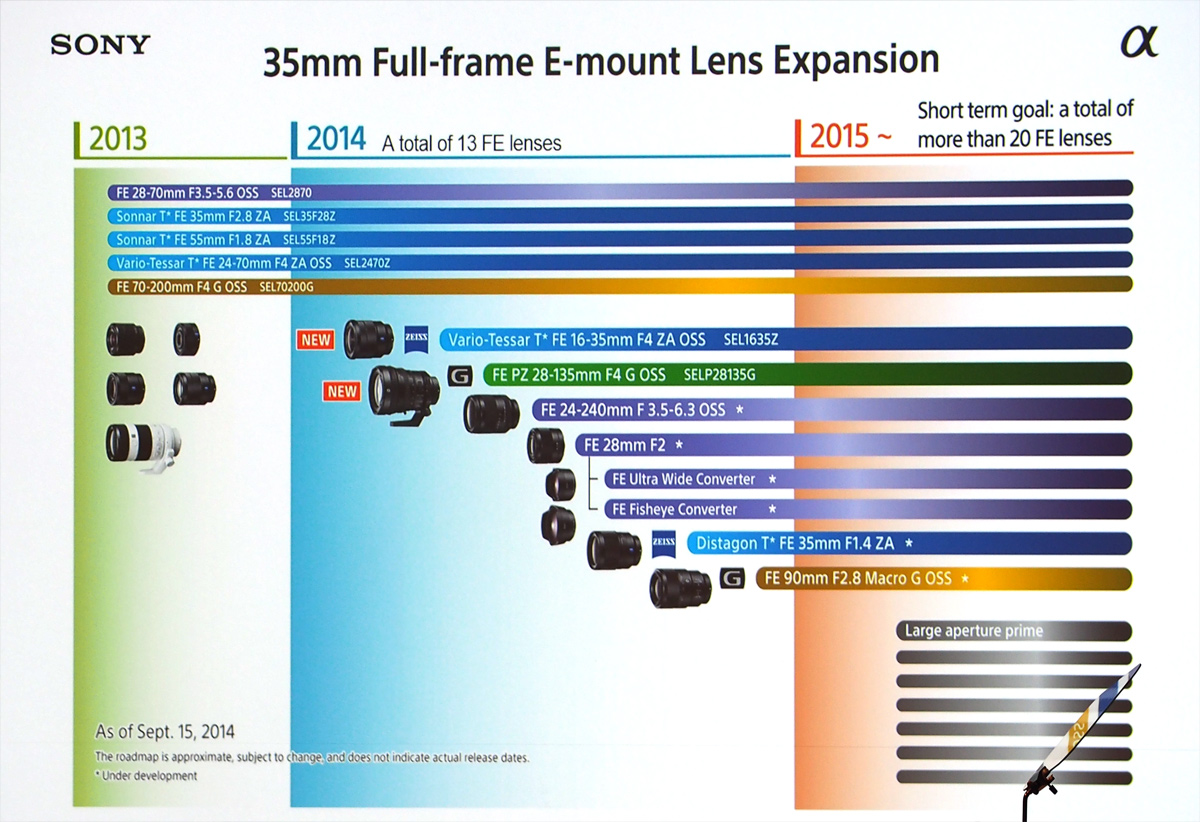 Canon Mirrorless Full Frame >> New Sony FE Full Frame Lens Roadmap for 2015 - Daily Camera News