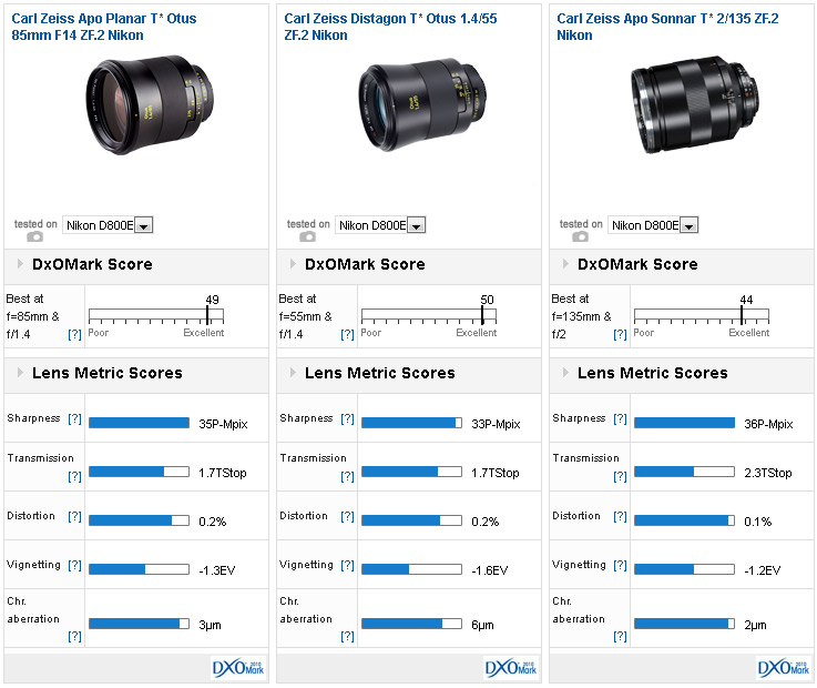 zeiss-otus-85mm-f1-4-lens-dxomark-comparison