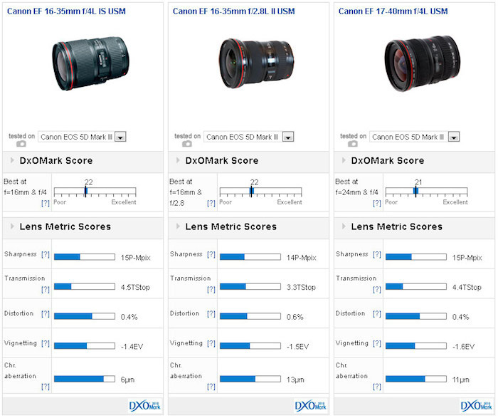 canon-ef-16-35mm-f4l-is-usm-lens-dxomark-comparison