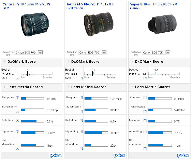 canon-ef-s-10-18mm-f4-5-5-6-is-stm-dxomark-comparison