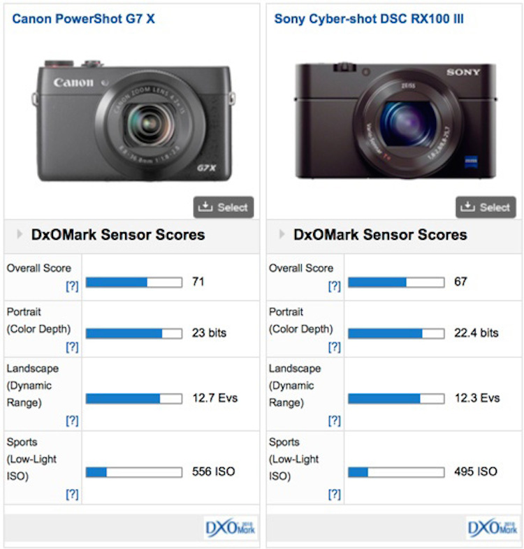 canon-powershot-g7-x-sensor-test-comparison
