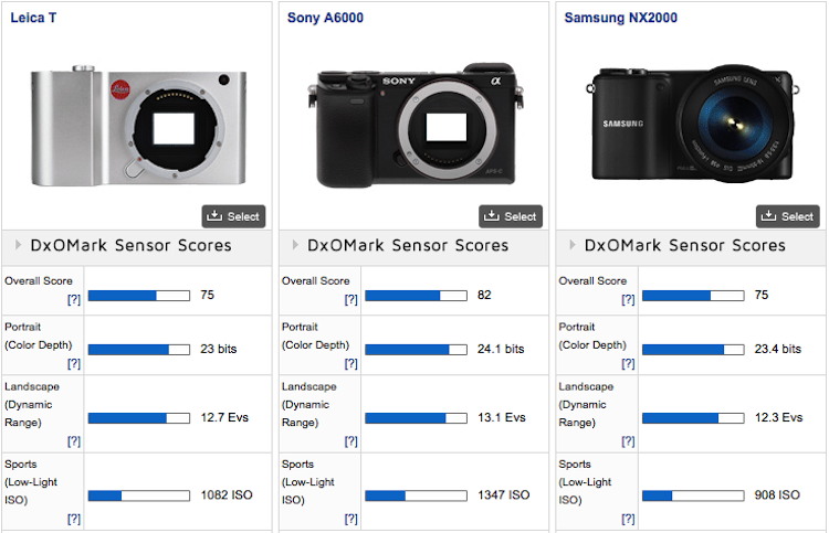 Leica-T-Typ-701-mirrorless-camera-DxOMark-comparison-2