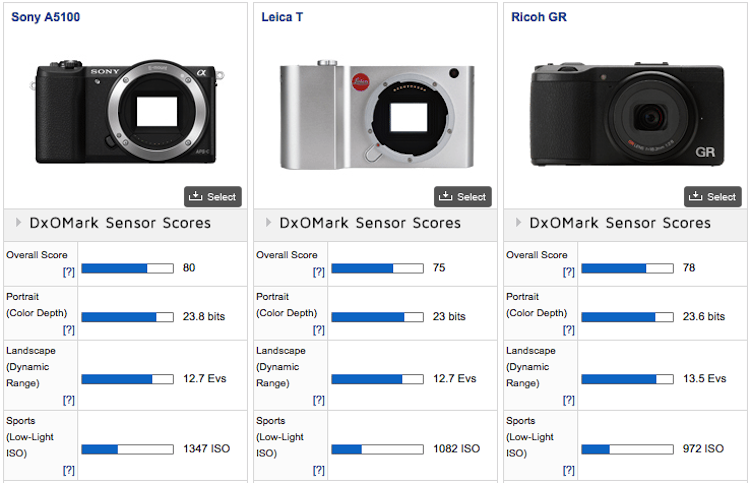 Leica-T-Typ-701-mirrorless-camera-DxOMark-comparison