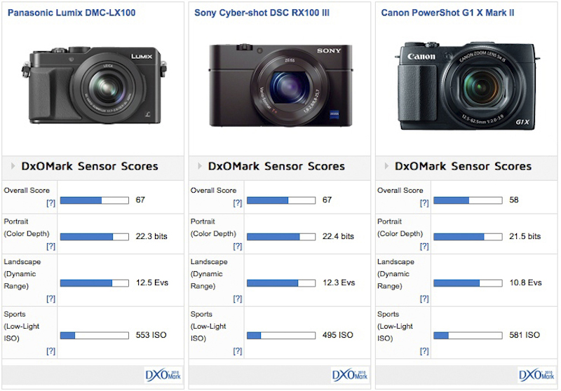 panasonic-lx100-vs-sony-rx100-iiivs-g1-x-mark-ii