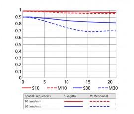 Nikon-AF-S-Nikkor-300mm-f4D-IF-ED-MTF-chart-270x230