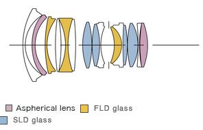 Sigma-24mm-f1.4-DG-HSM-Art-lens-design