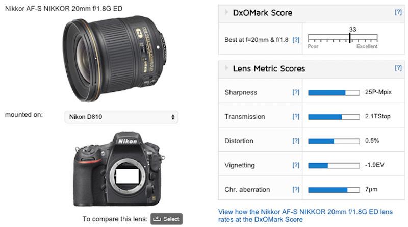 nikon-af-s-nikkor-20mm-f1-8g-ed-lens-test-score