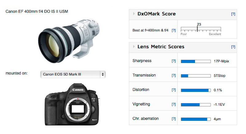 Canon EF 400mm f/4 DO IS II USM Lens Test Results