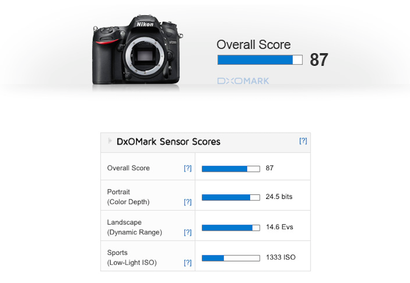 nikon-d7200-sensor-review-and-test-score