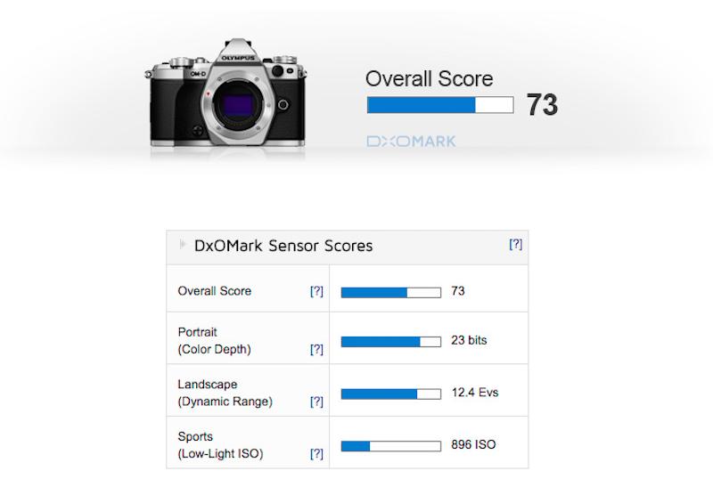 olympus-e-m5-mark-ii-sensor-review-test-score