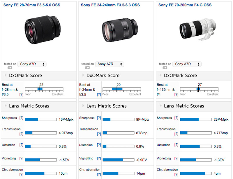 sony-fe-24-240mm-f3-5-6-3-oss-lens-comparison