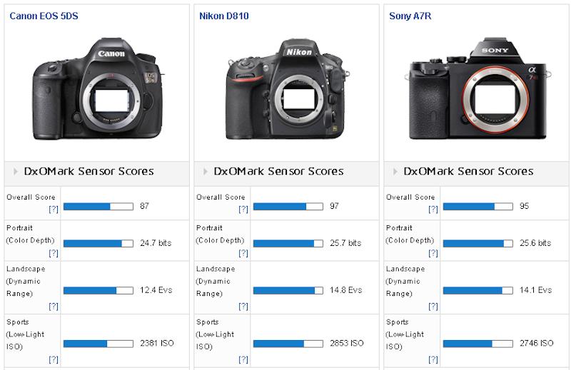 Canon_5DS_vs_Nikon_D810_vs_Sony_A7R