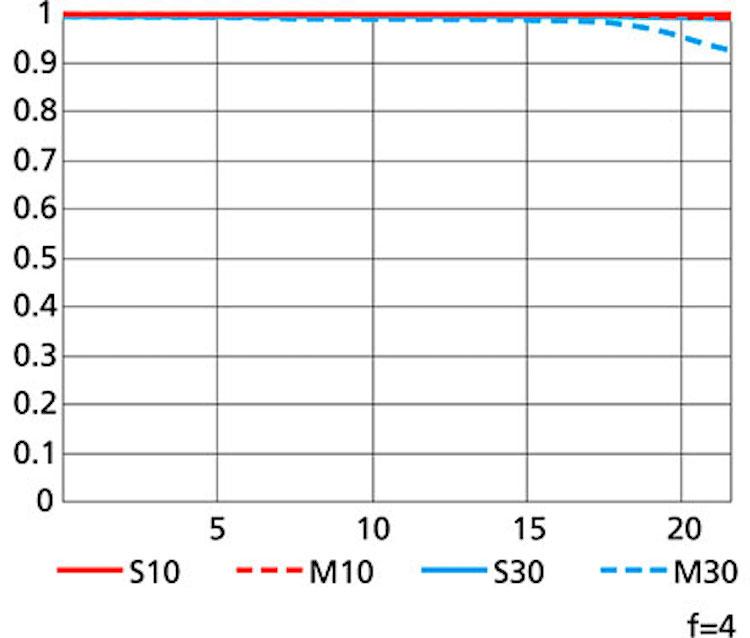 Nikon-AF-S-NIKKOR-500MM-F4E-FL-ED-VR-MTF-chart