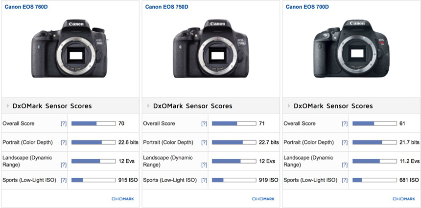 http-::www.dailycameranews.com:wp-content:uploads:2015:07:canon-eos-rebel-t6s-and-t6i-sensor-reviews-comparison1