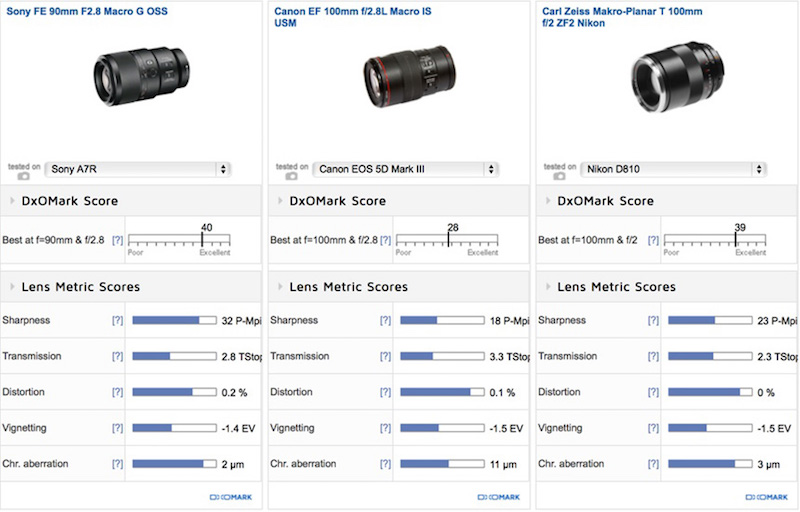 sony-fe-90mm-f2-8-macro-g-oss-lens-comparison