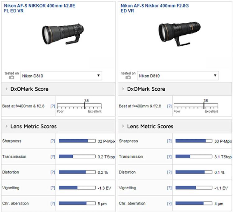 Nikon-AF-S-Nikkor-400mm-f2.8E-FL-ED-VR-lens-comparison