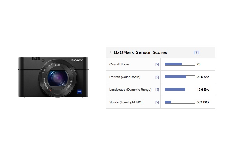 sony-rx100-iv-sensor-review-and-test-results