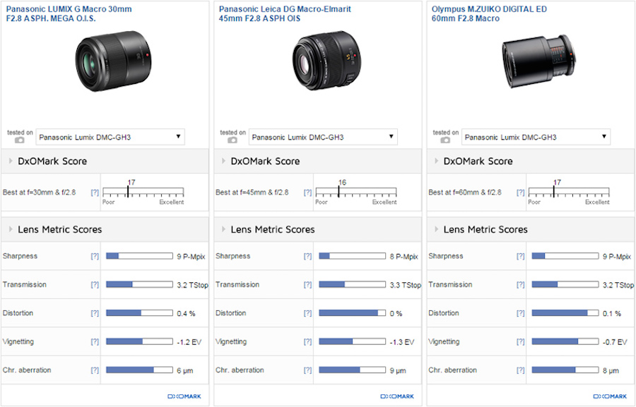 panasonic-30mm-f2-8-lens-test-comparison