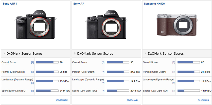 samsung-nx500-sensor-review-and-comparison-2