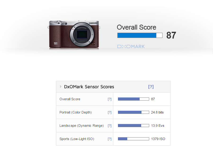 samsung-nx500-sensor-review-and-test-score