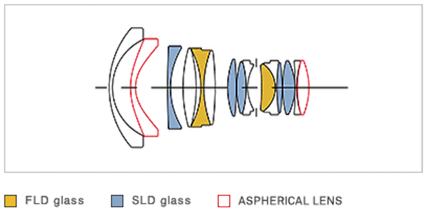 Sigma-20mm-f1.4-DG-HSM-Art-lens-design
